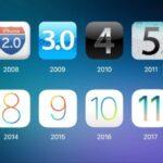 La historia de iTunes y sus principales versiones