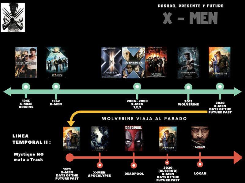 Ver las películas de X Men en orden