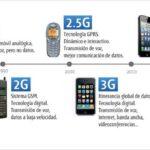 Redes móviles 4G: Los pros y los contras