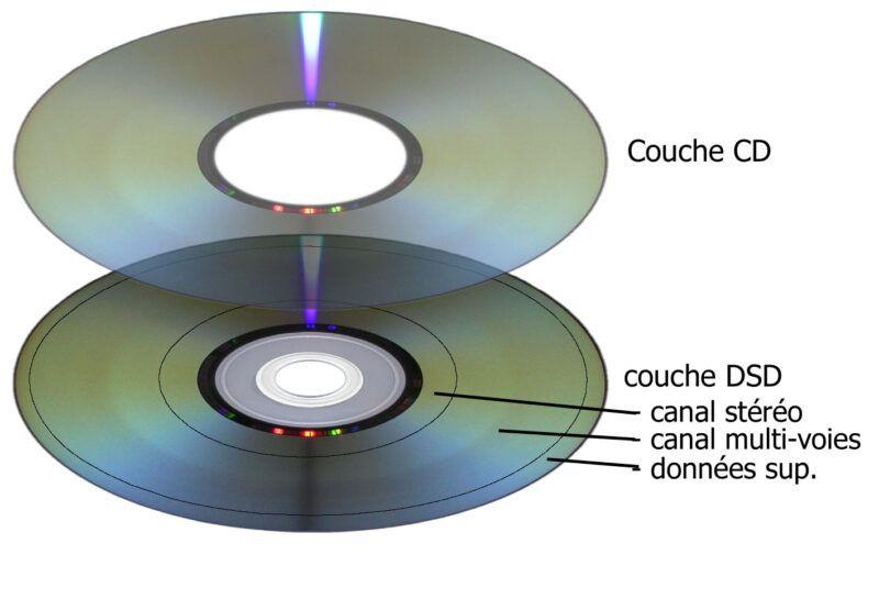 Discos y reproductores de Super Audio Compact Disc (SACD)