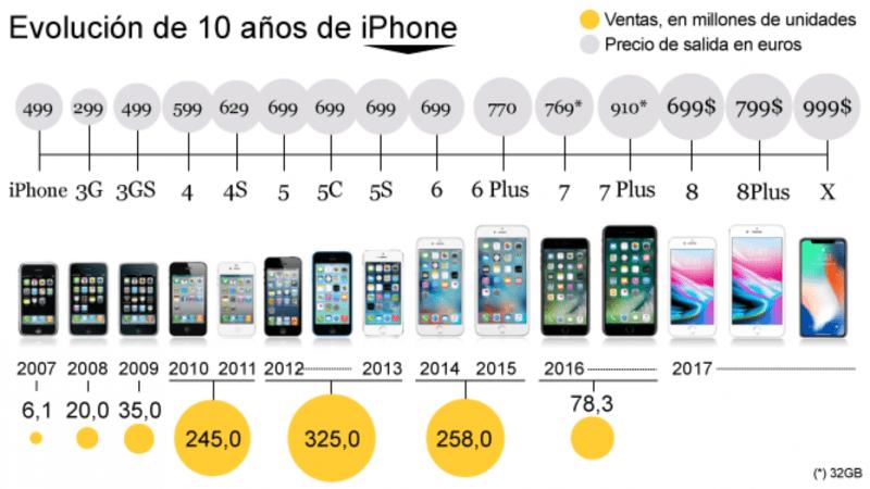 Todos los modelos de iPhone que se han fabricado