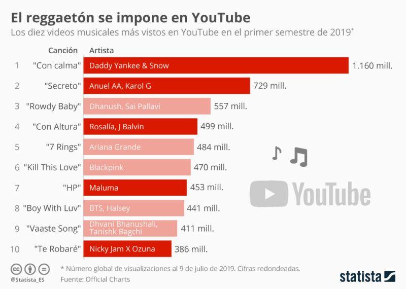 Gráficos de YouTube para seguir los vídeos más vistos